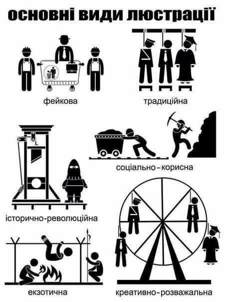 Основні види люстрації
